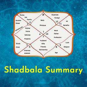 Shadbala Summary