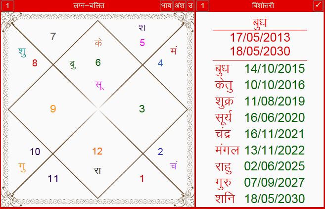 Horoscope of Vikram Kothari