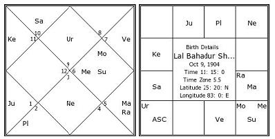 Lal-Bahadur