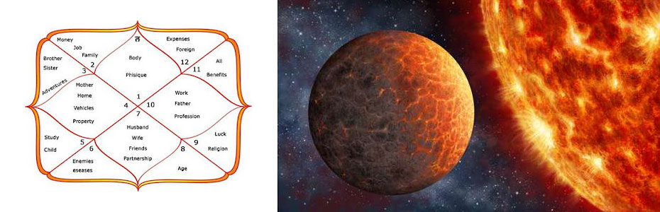 Venus - its placement in your kundali chart