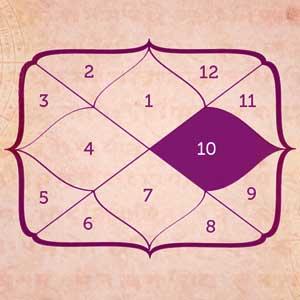 How to Read & Predict Horoscope
