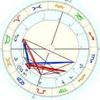 astrology-artciles