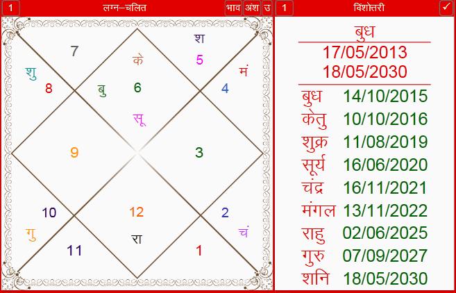Horoscope of Vikram Kothari