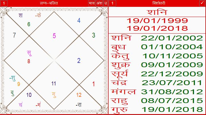 rajni-chart